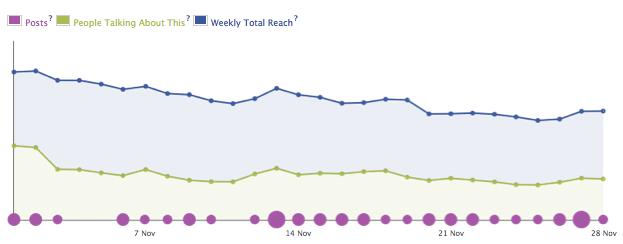 Facebook-Decrease