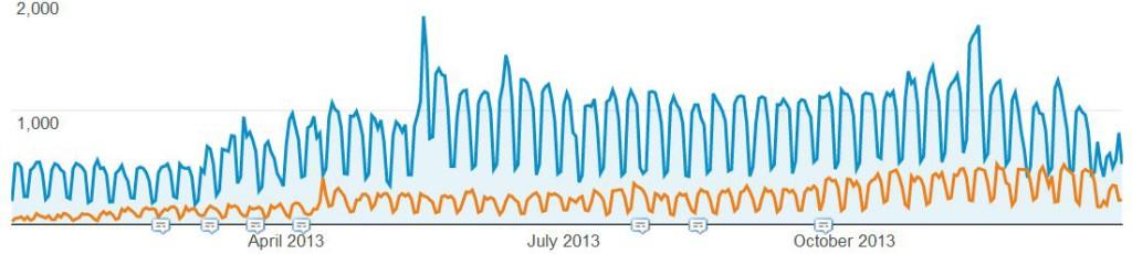 2013-organic-growth