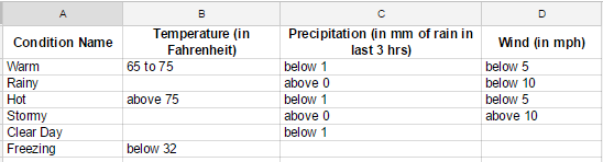adwords weather script weather conditions