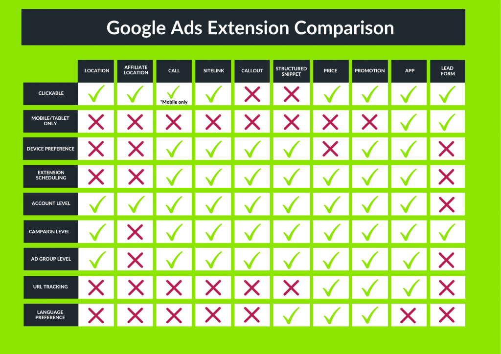 Google Ads Extension Visual Comparison