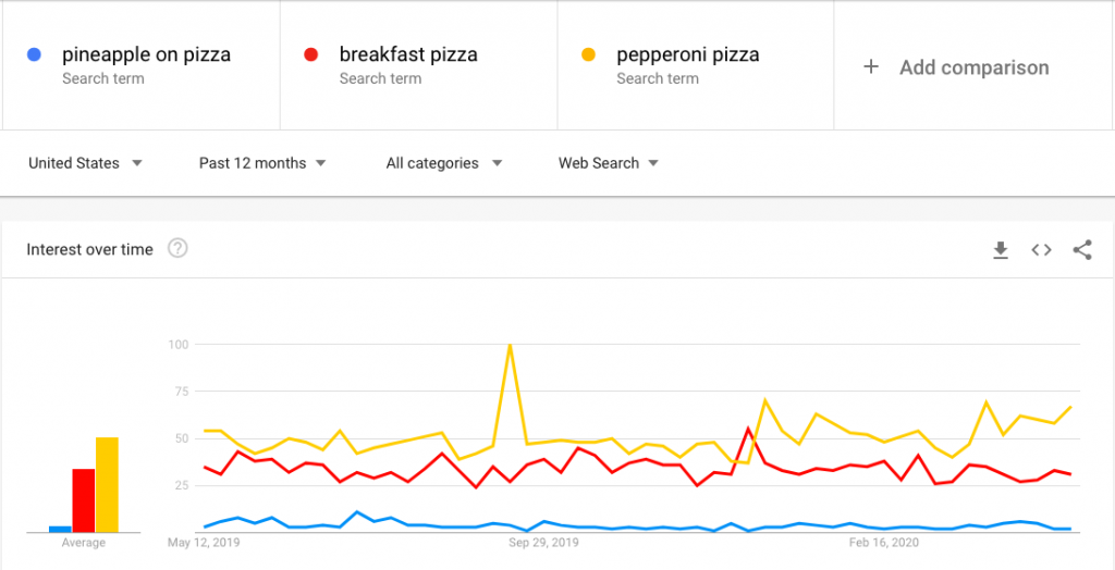 Google Trends results example